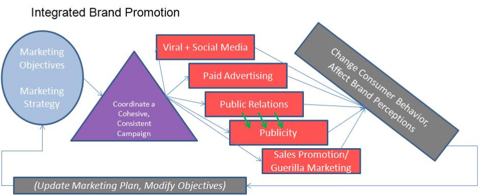 objectives of promotion in marketing